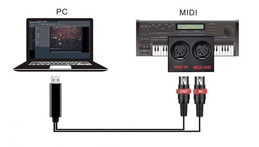 branchement-MIDI-USB-piano-apprendre