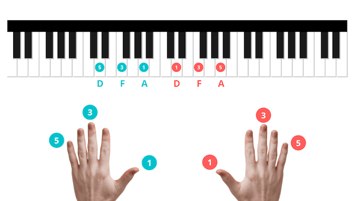 D chord piano exercise