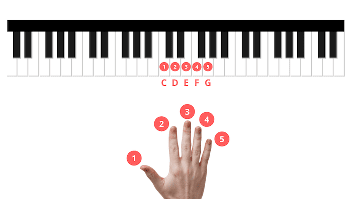 five finger scale piano exercise