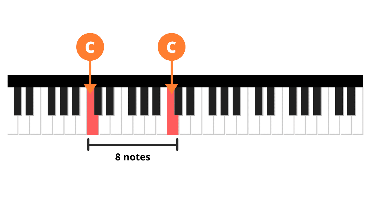 octave C note
