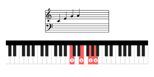 reproduce notes staff on piano keyboard