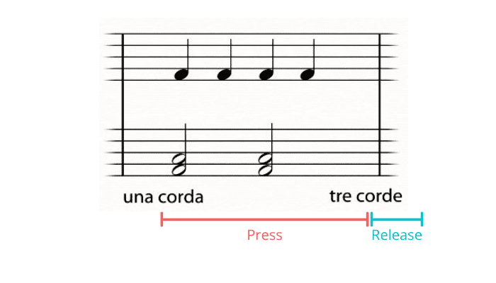 soft pedal notation