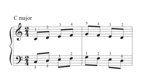 fingers numbers piano score