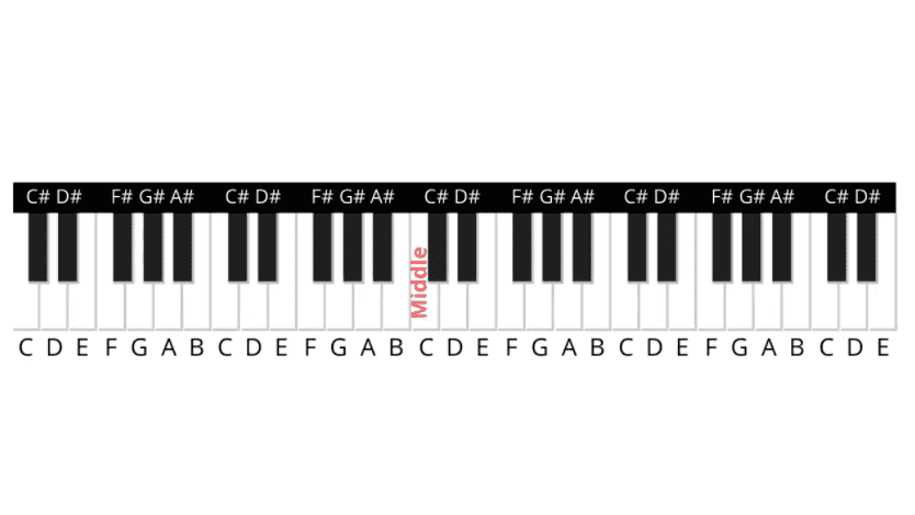 piano keys with letters